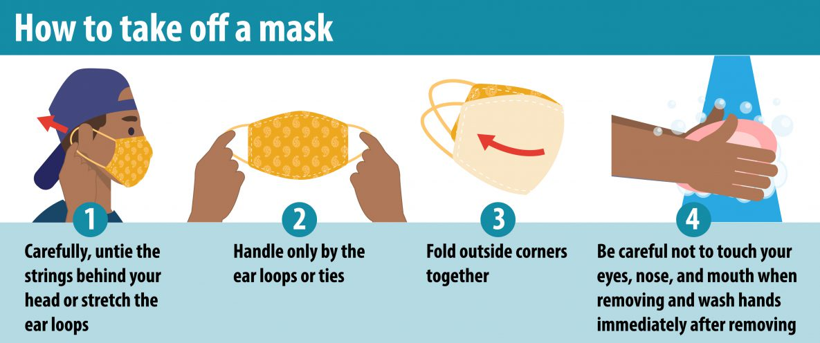 Graphic hints on how to take off a mask